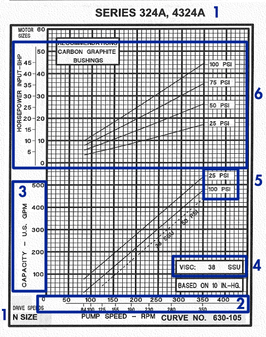 How To Read A Positive Displacement Pump Curve