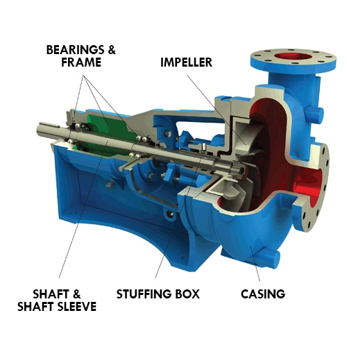 Goulds Pump Parts
