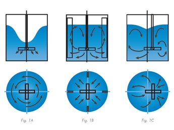 Introduction to Mixer Impellers & Flow Patterns