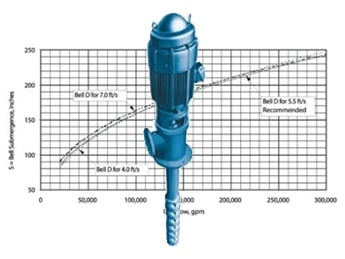 Minimum Submergence of Vertical Turbine Pumps